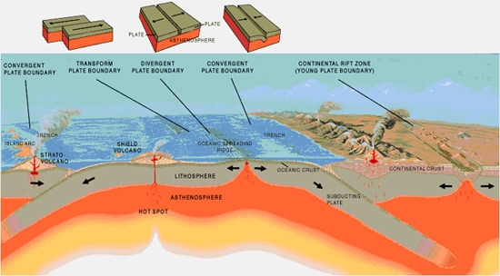 sculpting the earths surface 5-shaping of the earth's relief by external geological agents  the geological action of surface water:  they are the main agent sculpting the surface of earth.